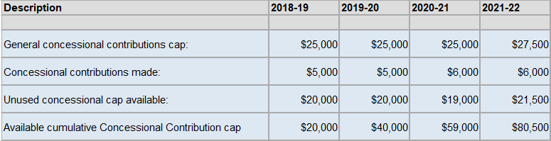 Contribution caps case study