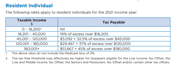 Individual Resident tax rates