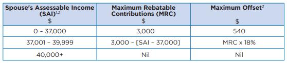 Superannuation Spouse Contribution Tax Offset