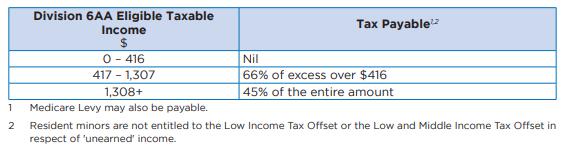 Tax on Minors